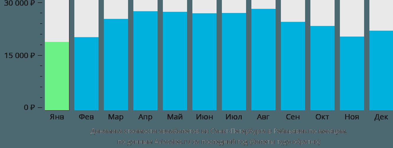 Динамика стоимости авиабилетов из Санкт-Петербурга в Рейкьявик по месяцам