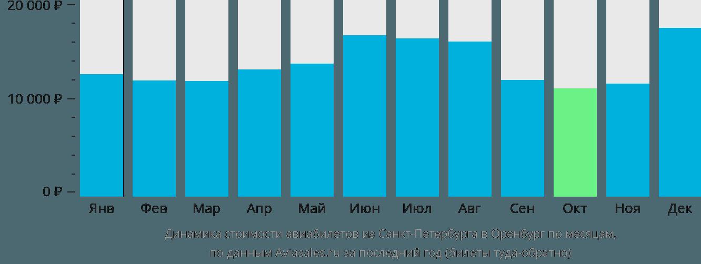Динамика стоимости авиабилетов из Санкт-Петербурга в Оренбург по месяцам