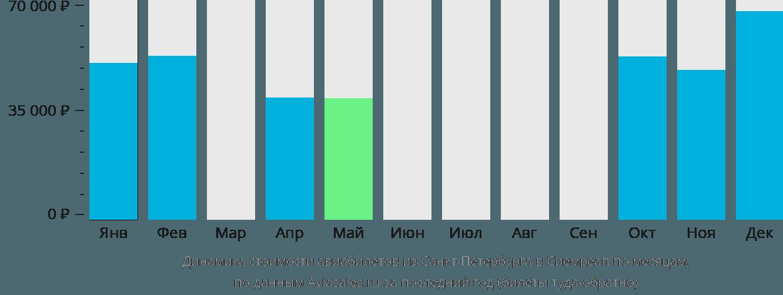 Динамика стоимости авиабилетов из Санкт-Петербурга в Сиемреап по месяцам