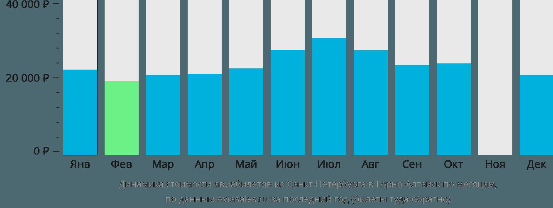Динамика стоимости авиабилетов из Санкт-Петербурга в Горно-Алтайск по месяцам