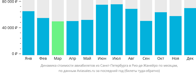 Динамика стоимости авиабилетов из Санкт-Петербурга в Рио-де-Жанейро по месяцам