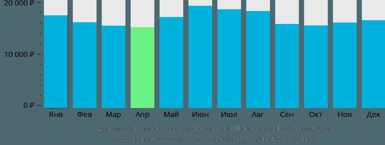 Динамика стоимости авиабилетов из Санкт-Петербурга в Ригу по месяцам