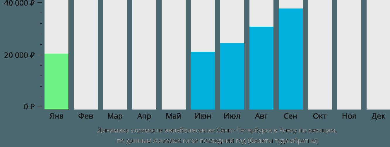 Динамика стоимости авиабилетов из Санкт-Петербурга в Риеку по месяцам