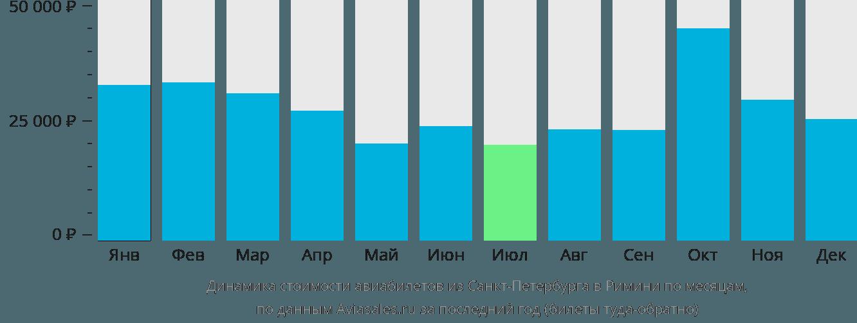 Динамика стоимости авиабилетов из Санкт-Петербурга в Римини по месяцам