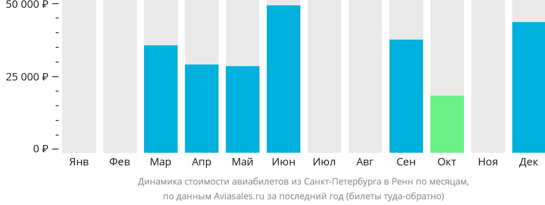 Динамика стоимости авиабилетов из Санкт-Петербурга в Ренн по месяцам