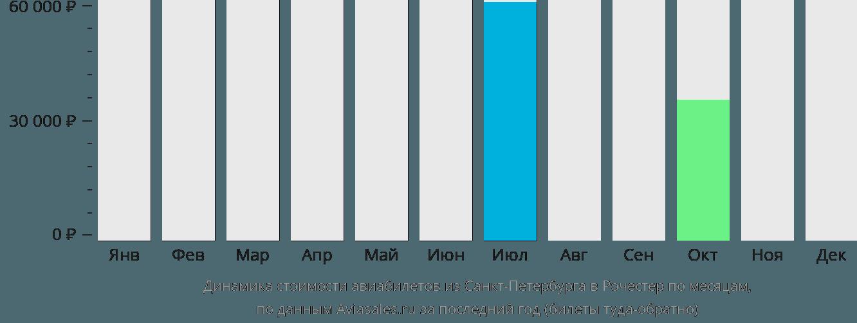 Динамика стоимости авиабилетов из Санкт-Петербурга в Рочестер по месяцам