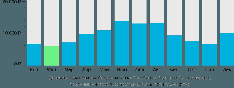 Динамика стоимости авиабилетов из Санкт-Петербурга в Ростов-на-Дону по месяцам