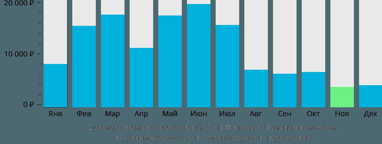 Динамика стоимости авиабилетов из Санкт-Петербурга в Румынию по месяцам
