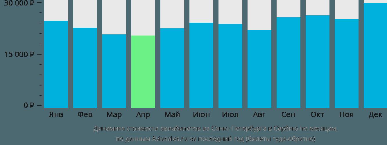 Динамика стоимости авиабилетов из Санкт-Петербурга в Сербию по месяцам