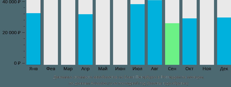 Динамика стоимости авиабилетов из Санкт-Петербурга в Роттердам по месяцам