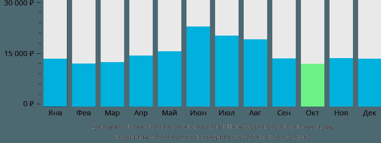 Динамика стоимости авиабилетов из Санкт-Петербурга в Саратов по месяцам