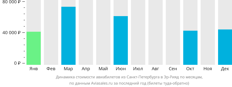 Динамика стоимости авиабилетов из Санкт-Петербурга в Эр-Рияд по месяцам