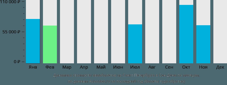 Динамика стоимости авиабилетов из Санкт-Петербурга в Сен-Дени по месяцам