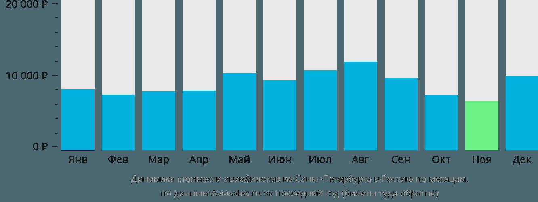 Динамика стоимости авиабилетов из Санкт-Петербурга в Россию по месяцам