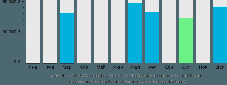 Динамика стоимости авиабилетов из Санкт-Петербурга в Сакраменто по месяцам