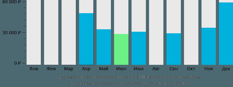 Динамика стоимости авиабилетов из Санкт-Петербурга в Сану по месяцам