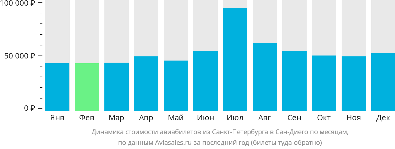 Динамика стоимости авиабилетов из Санкт-Петербурга в Сан-Диего по месяцам