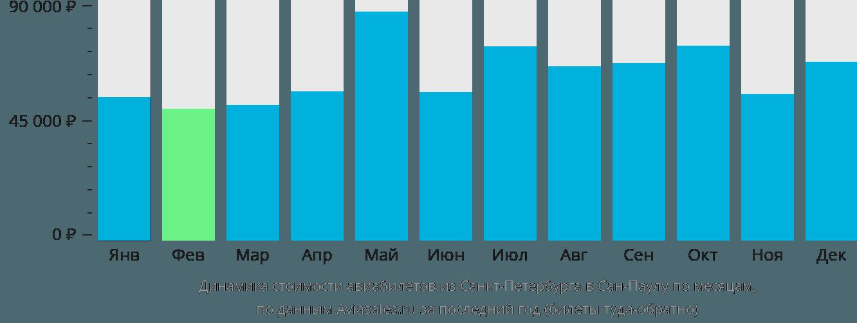 Динамика стоимости авиабилетов из Санкт-Петербурга в Сан-Паулу по месяцам