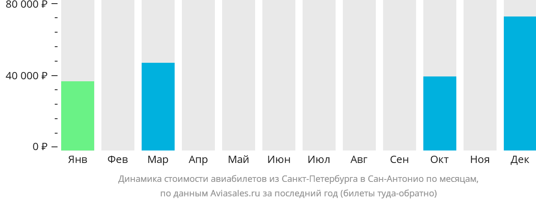 Динамика стоимости авиабилетов из Санкт-Петербурга в Сан-Антонио по месяцам