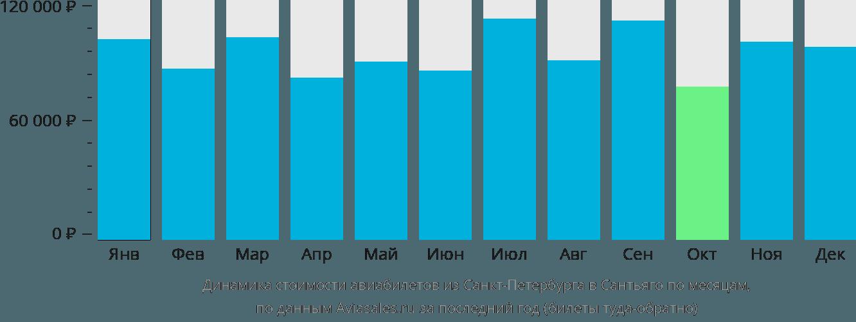 Динамика стоимости авиабилетов из Санкт-Петербурга в Сантьяго по месяцам