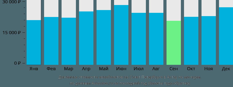 Динамика стоимости авиабилетов из Санкт-Петербурга в Актау по месяцам