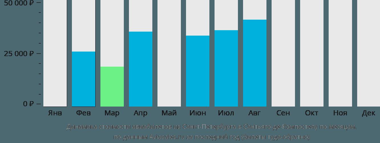 Динамика стоимости авиабилетов из Санкт-Петербурга в Сантьяго-де-Компостелу по месяцам