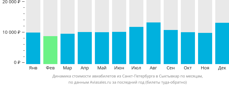 Динамика стоимости авиабилетов из Санкт-Петербурга в Сыктывкар по месяцам