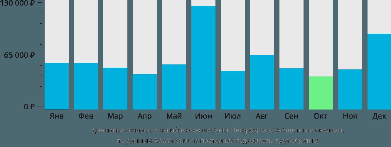Динамика стоимости авиабилетов из Санкт-Петербурга в Сейшелы по месяцам
