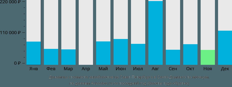 Динамика стоимости авиабилетов из Санкт-Петербурга в Санто-Доминго по месяцам