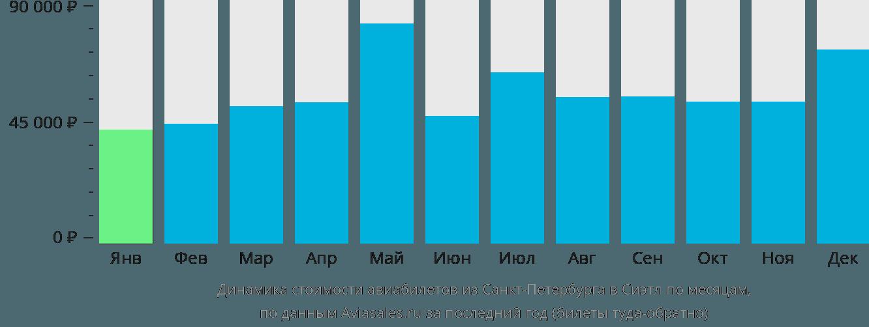 Динамика стоимости авиабилетов из Санкт-Петербурга в Сиэтл по месяцам