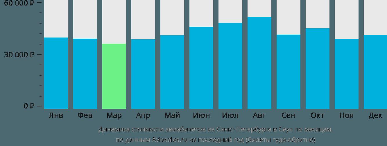 Динамика стоимости авиабилетов из Санкт-Петербурга в Сеул по месяцам
