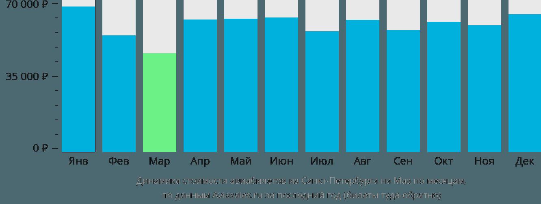 Динамика стоимости авиабилетов из Санкт-Петербурга на Маэ по месяцам