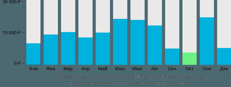 Динамика стоимости авиабилетов из Санкт-Петербурга в Швецию по месяцам