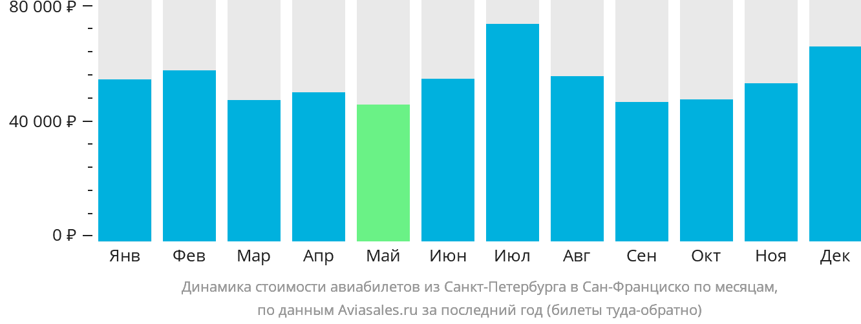 Динамика стоимости авиабилетов из Санкт-Петербурга в Сан-Франциско по месяцам