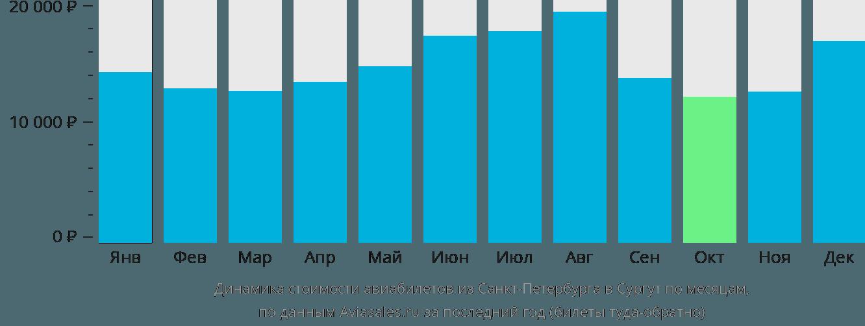 Динамика стоимости авиабилетов из Санкт-Петербурга в Сургут по месяцам