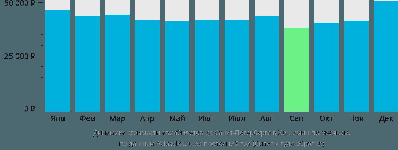 Динамика стоимости авиабилетов из Санкт-Петербурга в Хошимин по месяцам