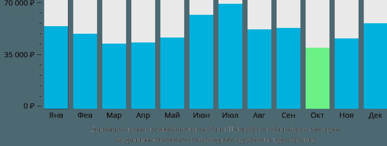 Динамика стоимости авиабилетов из Санкт-Петербурга в Сингапур по месяцам