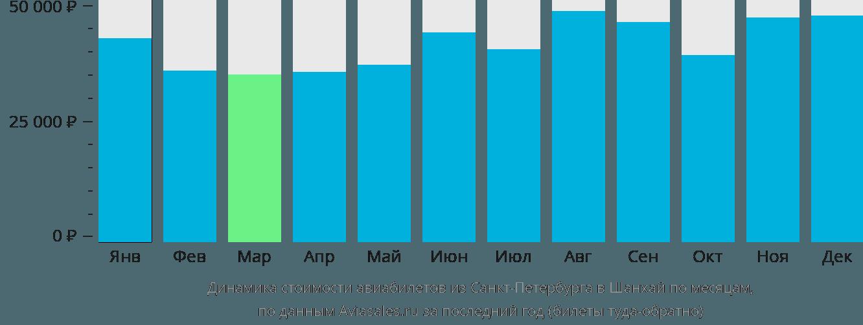 Динамика стоимости авиабилетов из Санкт-Петербурга в Шанхай по месяцам