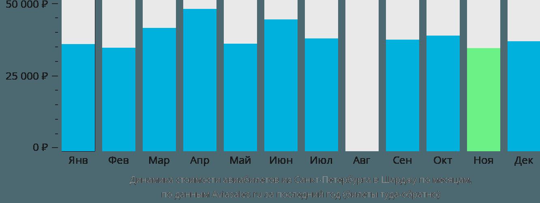 Динамика стоимости авиабилетов из Санкт-Петербурга в Шарджу по месяцам
