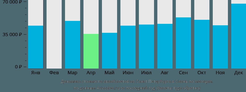 Динамика стоимости авиабилетов из Санкт-Петербурга в Сиань по месяцам