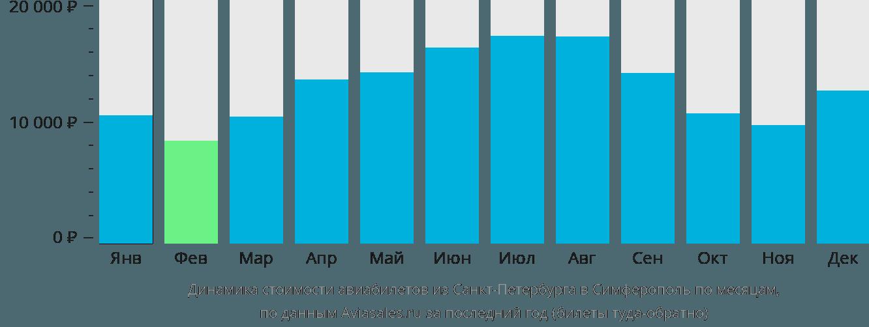 Динамика стоимости авиабилетов из Санкт-Петербурга в Симферополь по месяцам