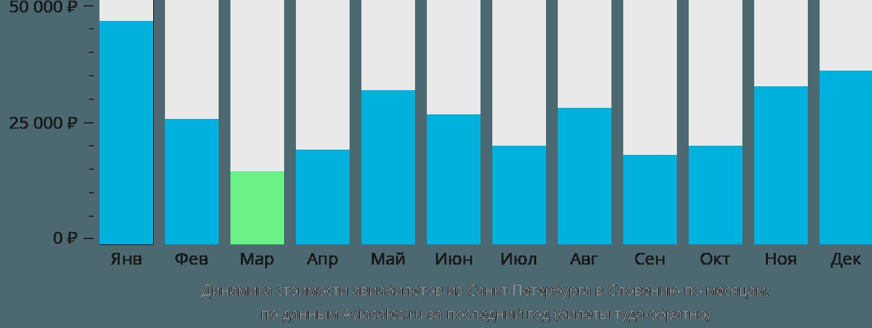 Динамика стоимости авиабилетов из Санкт-Петербурга в Словению по месяцам