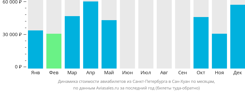 Динамика стоимости авиабилетов из Санкт-Петербурга в Сан-Хуан по месяцам