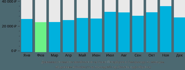 Динамика стоимости авиабилетов из Санкт-Петербурга в Самарканда по месяцам