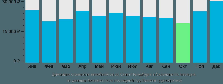 Динамика стоимости авиабилетов из Санкт-Петербурга в Салоники по месяцам