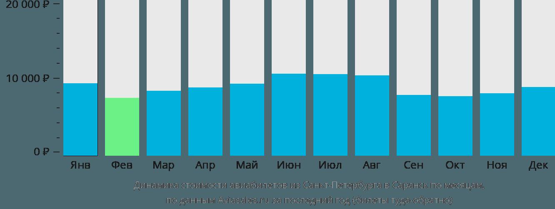 Динамика стоимости авиабилетов из Санкт-Петербурга в Саранск по месяцам