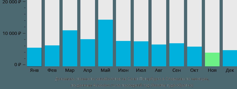Динамика стоимости авиабилетов из Санкт-Петербурга в Словакию по месяцам