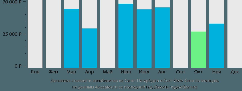 Динамика стоимости авиабилетов из Санкт-Петербурга в Солт-Лейк-Сити по месяцам
