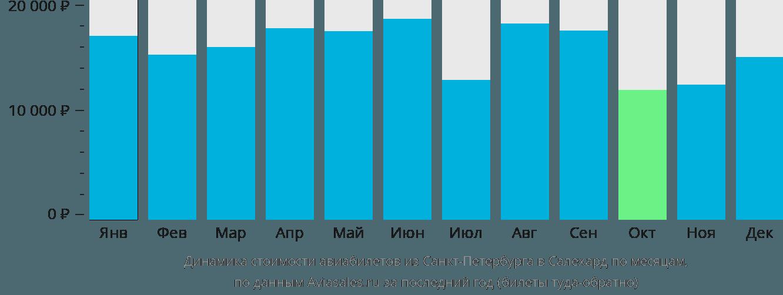Динамика стоимости авиабилетов из Санкт-Петербурга в Салехард по месяцам