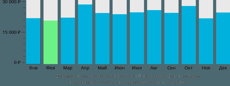Динамика стоимости авиабилетов из Санкт-Петербурга в Софию по месяцам